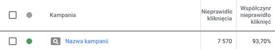 Współczynnik nieprawidłowych kliknięć na poziomie 94%